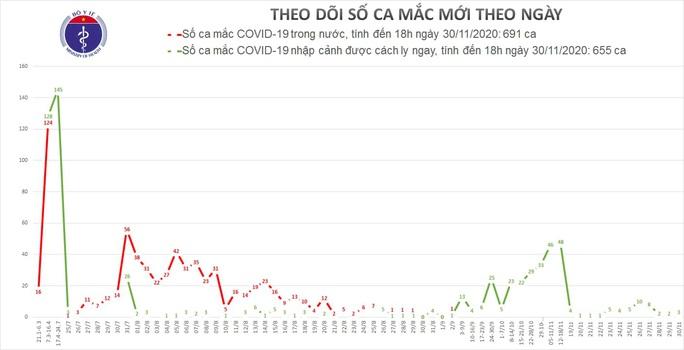 Thêm 3 ca mắc Covid-19, Việt Nam có 1.346 ca bệnh - Ảnh 2.