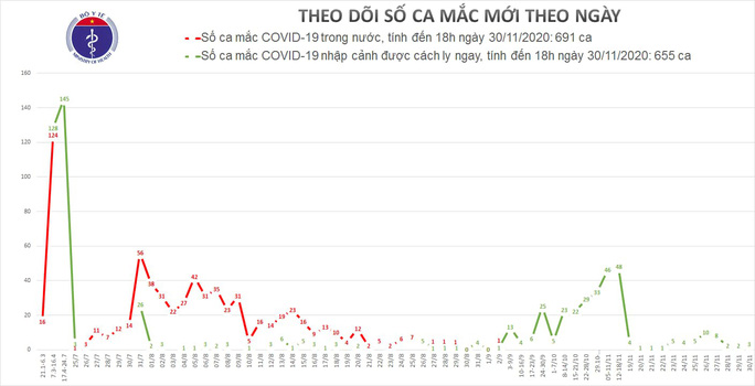 Thêm 3 ca mắc Covid-19, Việt Nam có 1.346 ca bệnh - Ảnh 1.