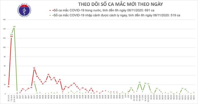 Ghi nhận thêm 3 ca bệnh sáng nay 6-11, Việt Nam có 1.210 bệnh nhân Covid-19 - Ảnh 1.
