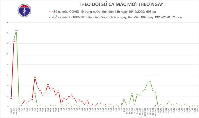 Một người đến từ Thổ Nhĩ Kỳ mắc Covid-19, Việt Nam có 1.411 ca bệnh - Ảnh 1.