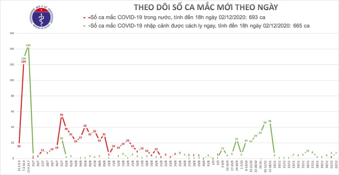 Ghi nhận thêm 7 ca mắc Covid-19 mới, Việt Nam có 1.358 bệnh nhân - Ảnh 1.