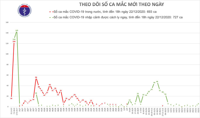 Thêm 6 ca mắc Covid-19 mới, Việt Nam có 1.420 bệnh nhân - Ảnh 1.
