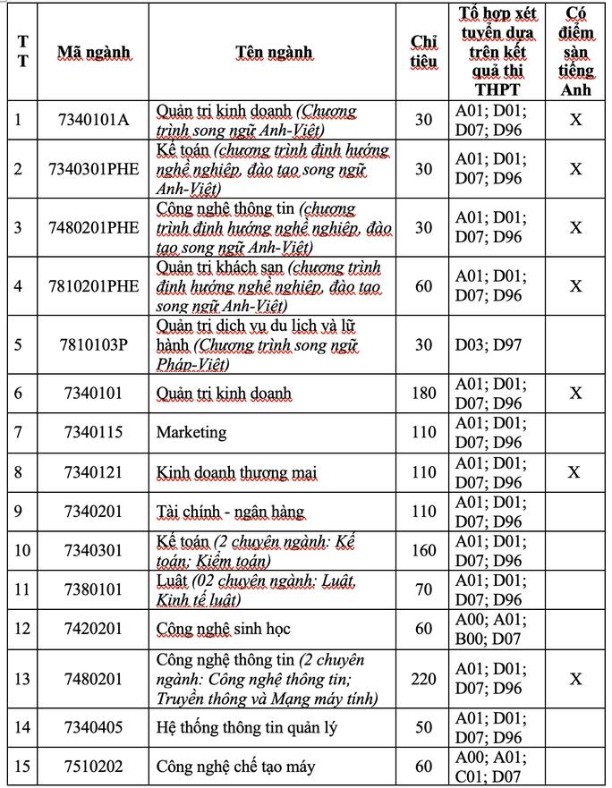 Trường ĐH Nha Trang và UEF công bố 4 phương thức xét tuyển - Ảnh 1.