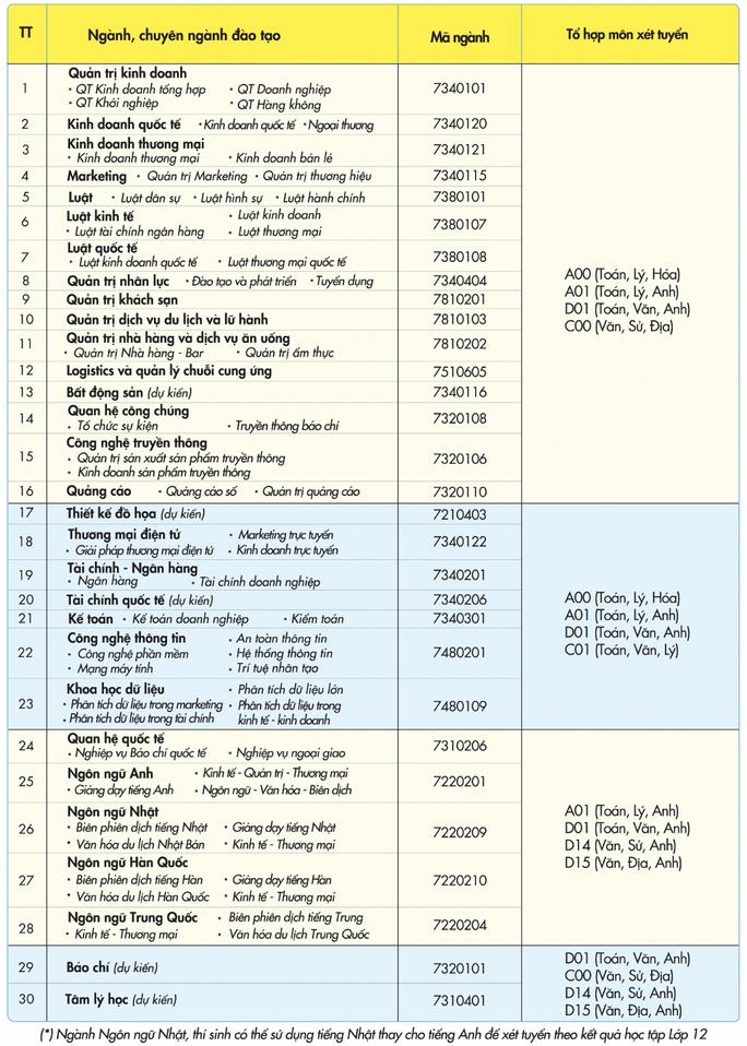 Trường ĐH Nha Trang và UEF công bố 4 phương thức xét tuyển - Ảnh 4.