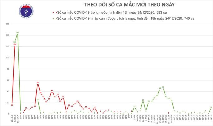 Thêm 12 ca mắc Covid-19 mới, Việt Nam có 1.433 bệnh nhân - Ảnh 1.