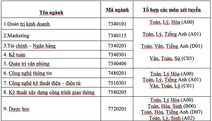 Trường ĐH Mở TP HCM công bố 6 phương thức xét tuyển - Ảnh 4.