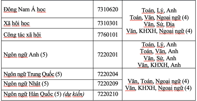 Trường ĐH Mở TP HCM công bố 6 phương thức xét tuyển - Ảnh 2.