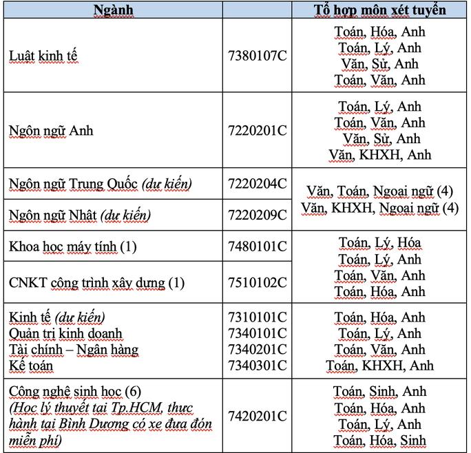 Trường ĐH Mở TP HCM công bố 6 phương thức xét tuyển - Ảnh 3.