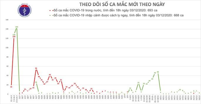Thêm 3 ca mắc Covid-19, Việt Nam có 1.361 ca bệnh - Ảnh 1.