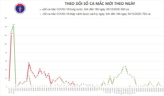 Thêm 2 ca mắc Covid-19, Việt Nam có 1.456 bệnh nhân - Ảnh 1.