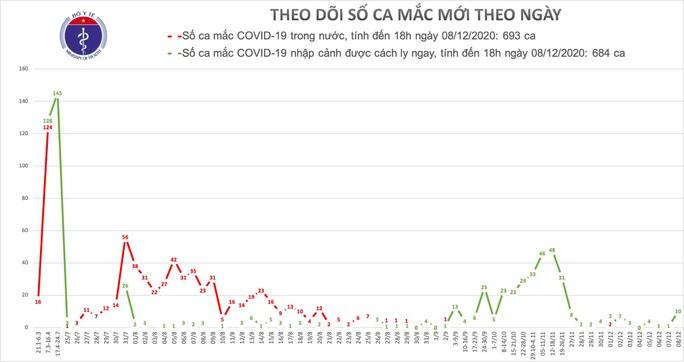 Thêm 10 ca mắc Covid-19 mới, cách ly ở TP HCM, Khánh Hoà và Quảng Nam - Ảnh 1.