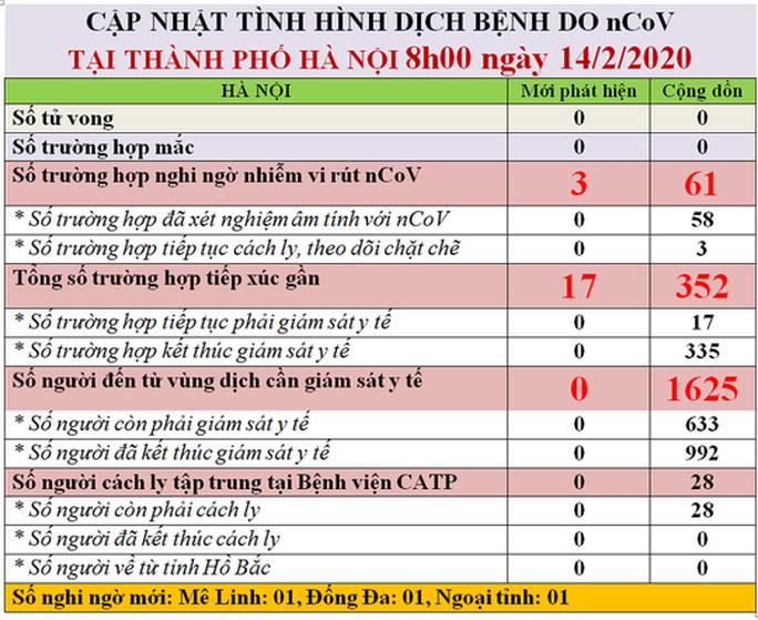 Kết quả xét nghiệm Covid-19 của nam thanh niên Hà Nội vào xã Sơn Lôi giao nhận hàng - Ảnh 2.