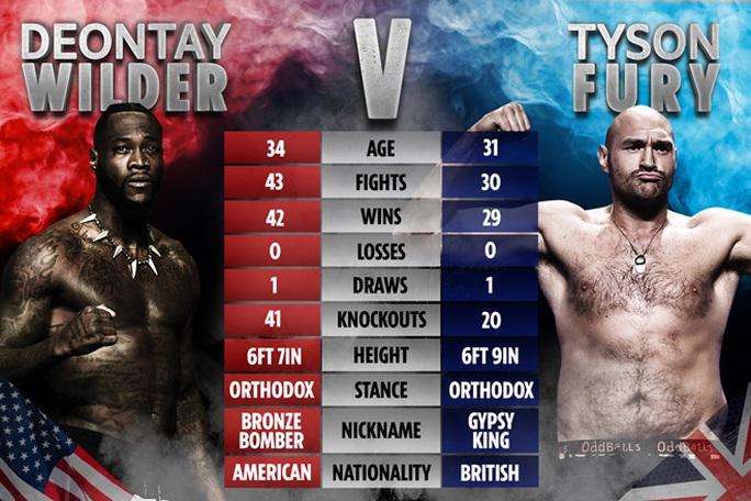 Tyson Fury hạ knock-out Wilder, đoạt đai vô địch WBC - Ảnh 1.