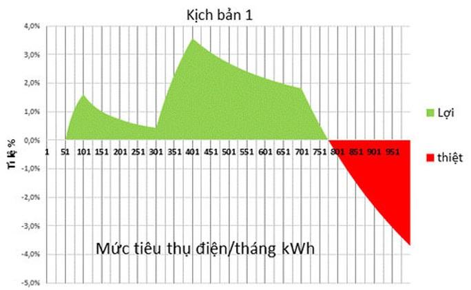 Rút ngắn bậc thang giá điện - Ảnh 1.
