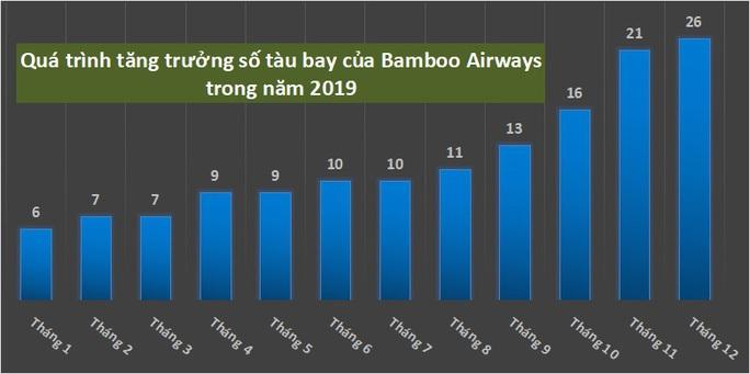 Kiến nghị bỏ hạn chế số lượng máy bay Bamboo Airways - Ảnh 1.