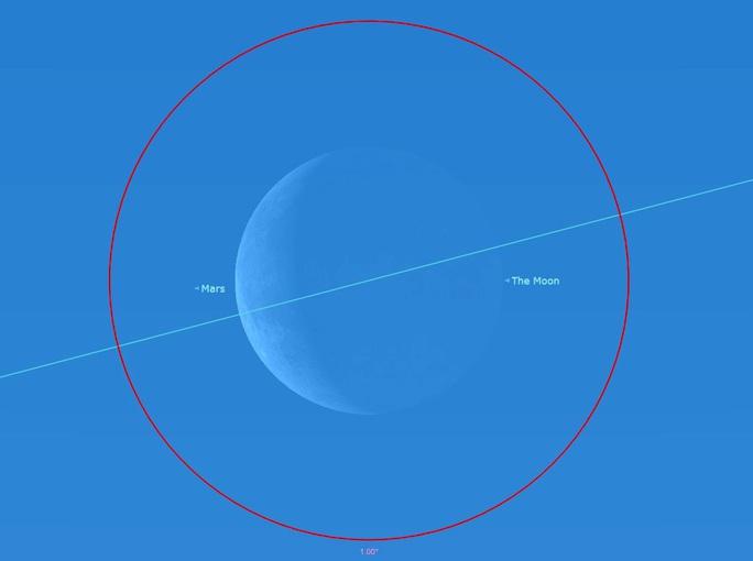 Tháng 2, bầu trời sẽ xuất hiện nhật thực Sao Hỏa - Ảnh 1.