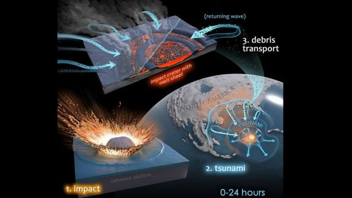 Một dạng sống khác trỗi dậy từ tiểu hành tinh giết khủng long? - Ảnh 1.