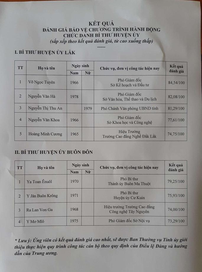 Đắk Lắk công bố kết quả tuyển chọn chức danh Bí thư Huyện ủy - Ảnh 2.