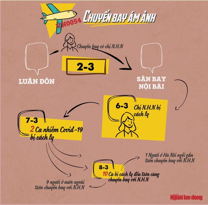 Bộ Y tế: Ca Covid-19 thứ 30 là người nước ngoài đi cùng chuyến bay VN0054 - Ảnh 2.