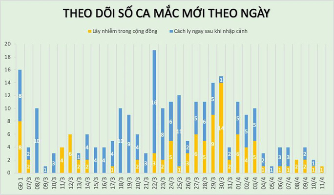 Thêm 1 ca mắc mới, số bệnh nhân Covid-19 của Việt Nam tăng lên 258 - Ảnh 3.