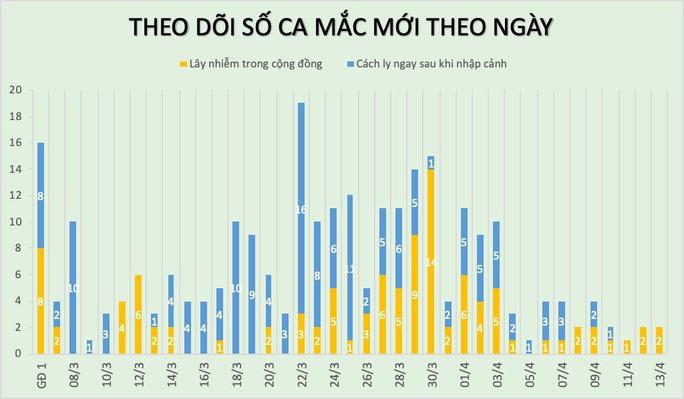 Thêm 2 ca mắc Covid-19 mới tại ổ dịch Hạ Lôi, cả nước có 262 ca bệnh - Ảnh 3.