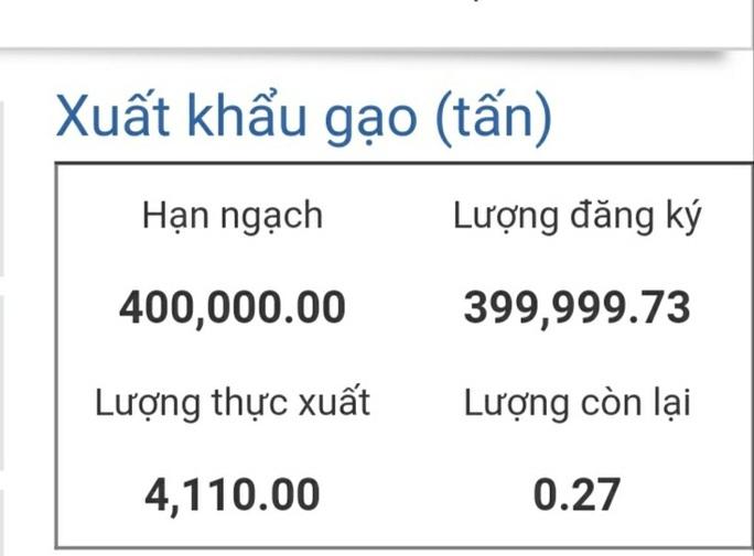 Đã có 4.110 tấn gạo trong hạn ngạch 400.000 tấn được thông quan - Ảnh 1.