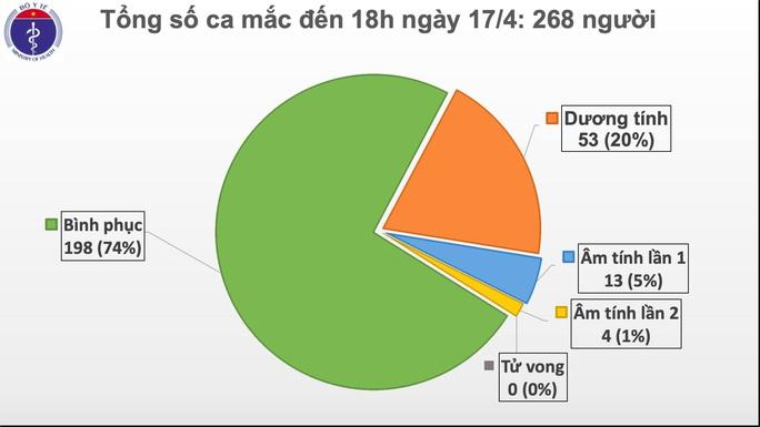 Việt Nam không ghi nhận ca mắc Covid-19 mới trong 36 giờ qua - Ảnh 2.