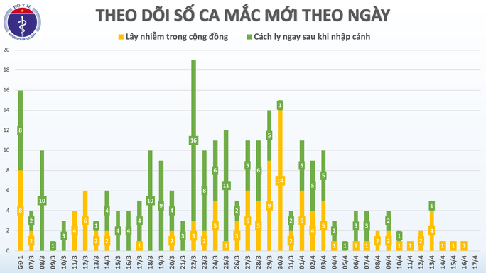 Việt Nam không ghi nhận ca mắc Covid-19 mới trong 36 giờ qua - Ảnh 3.