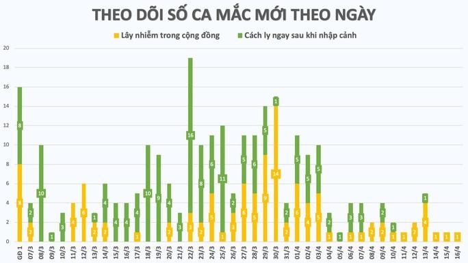 Nhìn lại 15 ngày Việt Nam cách ly xã hội ghìm cương dịch Covid-19 - Ảnh 1.