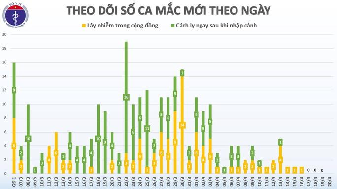 Việt Nam 4 ngày liên tiếp không có ca mắc Covid-19 mới, chuyên gia cảnh báo không chủ quan - Ảnh 2.