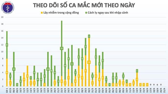5 ngày liên tiếp Việt Nam không có ca mắc Covid-19 mới - Ảnh 3.