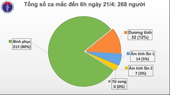 5 ngày liên tiếp Việt Nam không có ca mắc Covid-19 mới - Ảnh 2.