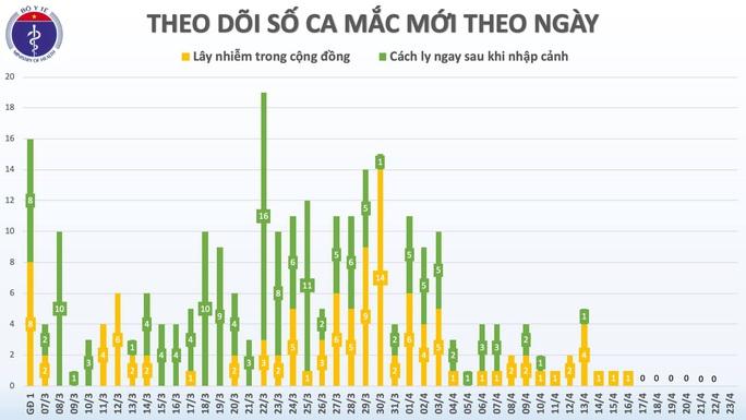 Sáng đầu tiên nới giãn cách xã hội, Việt Nam không có ca mắc Covid-19 mới - Ảnh 3.