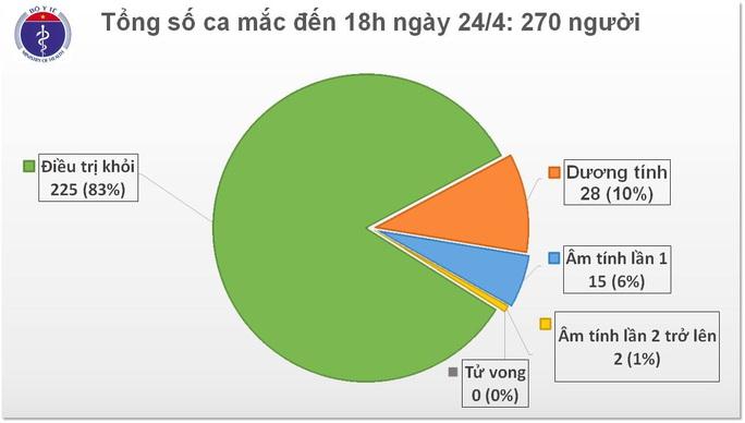 Việt Nam có 2 ca mắc Covid-19 mới sau 8 ngày không ghi nhận ca bệnh - Ảnh 2.
