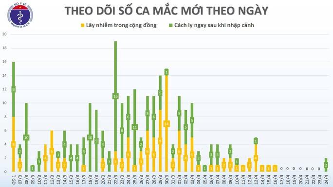 Việt Nam có 2 ca mắc Covid-19 mới sau 8 ngày không ghi nhận ca bệnh - Ảnh 3.