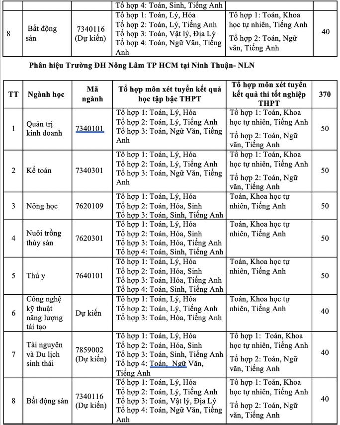 Trường ĐH Nông lâm TP HCM  2 phương thức tuyển sinh mới - Ảnh 6.