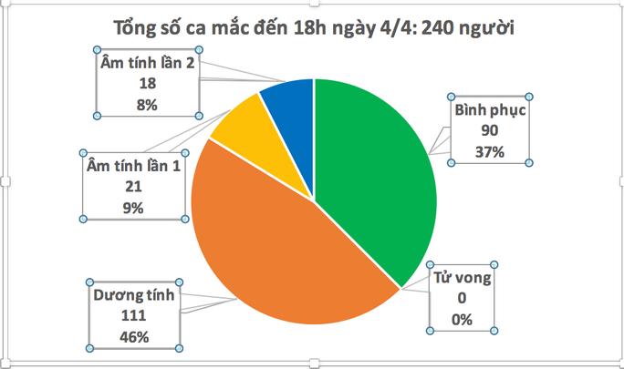 Việt Nam chỉ ghi nhận thêm 1 ca mắc Covid-19 vào chiều nay 4-4 - Ảnh 2.