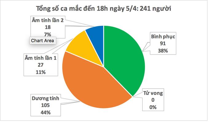 Việt Nam chỉ ghi nhận thêm 1 ca Covid-19 trong ngày 5-4 - Ảnh 2.