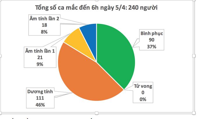 Sáng nay 5-4, không ghi nhận ca mắc Covid-19 mới, bệnh nhân nặng nhất đã cai ECMO - Ảnh 2.