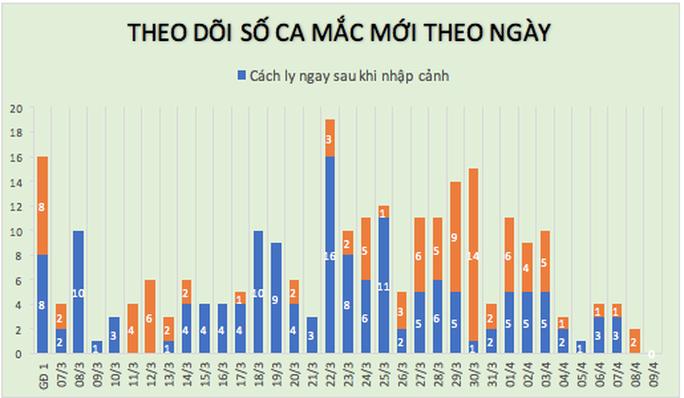 Một tháng qua, lần đầu tiên Việt Nam không ghi nhận ca mắc Covid-19 mới trong 24 giờ - Ảnh 3.
