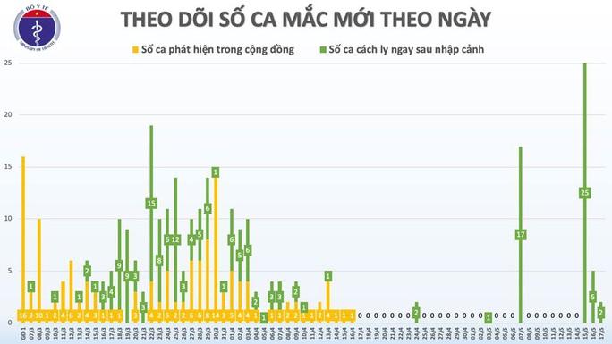 Ngày thứ 3 liên tiếp có ca mắc mới Covid-19, Việt Nam có 320 ca bệnh - Ảnh 2.