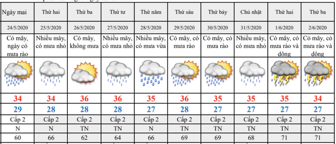 Thời tiết TP HCM diễn biến thất thường trong 9 ngày tới - Ảnh 1.