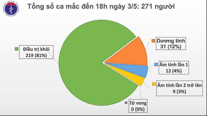 Việt Nam có thêm 1 ca mắc Covid-19 mới, là chuyên gia nước ngoài - Ảnh 2.