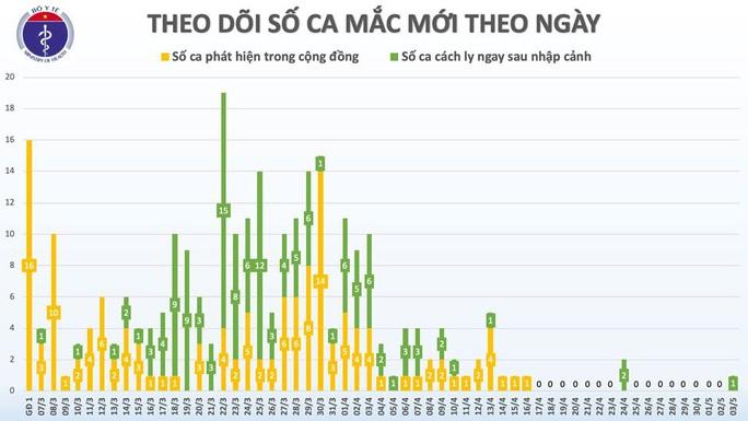 Việt Nam có thêm 1 ca mắc Covid-19 mới, là chuyên gia nước ngoài - Ảnh 3.