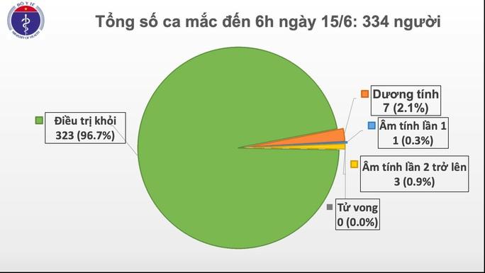 Tròn 2 tháng Việt Nam không có ca bệnh Covid-19 trong cộng đồng, bệnh nhân 91 đã tự thở bình thường - Ảnh 1.