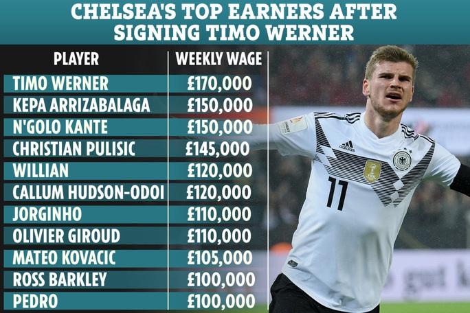 Chelsea công bố sốc hợp đồng bom tấn Timo Werner - Ảnh 7.