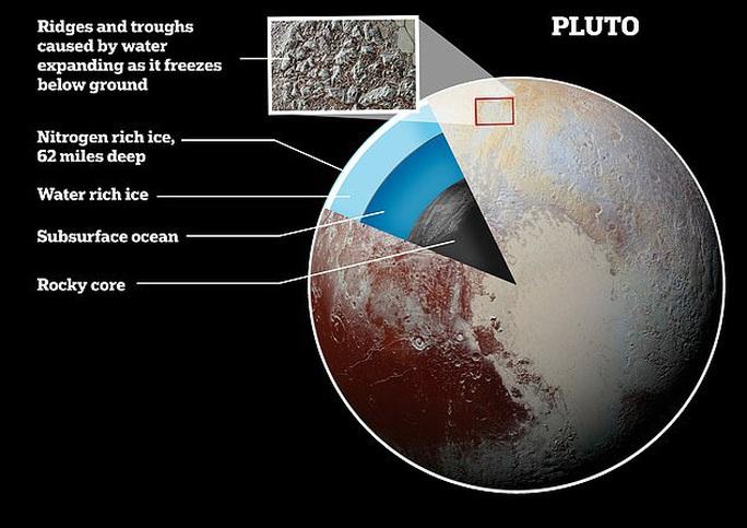 Hệ Mặt trời đã có hành tinh thứ 9 ấm áp và… sống được? - Ảnh 1.
