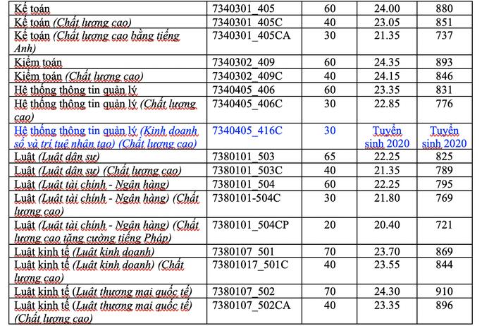 Trường ĐH Kinh tế- Luật tuyển 2.100 chỉ tiêu - Ảnh 2.