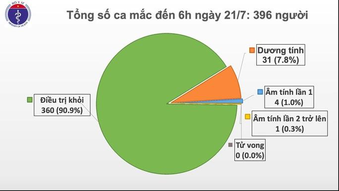 Thêm 12 người mắc Covid-19, Việt Nam có 396 ca bệnh - Ảnh 1.