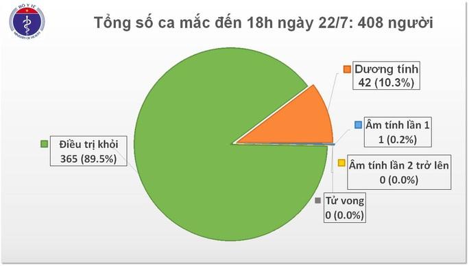 Thêm 7 chuyên gia dầu khí Nga mắc Covid-19, Việt Nam có 408 ca bệnh - Ảnh 1.